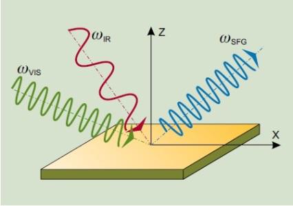 Колебательная спектроскопия SFG | Методы исследования ...