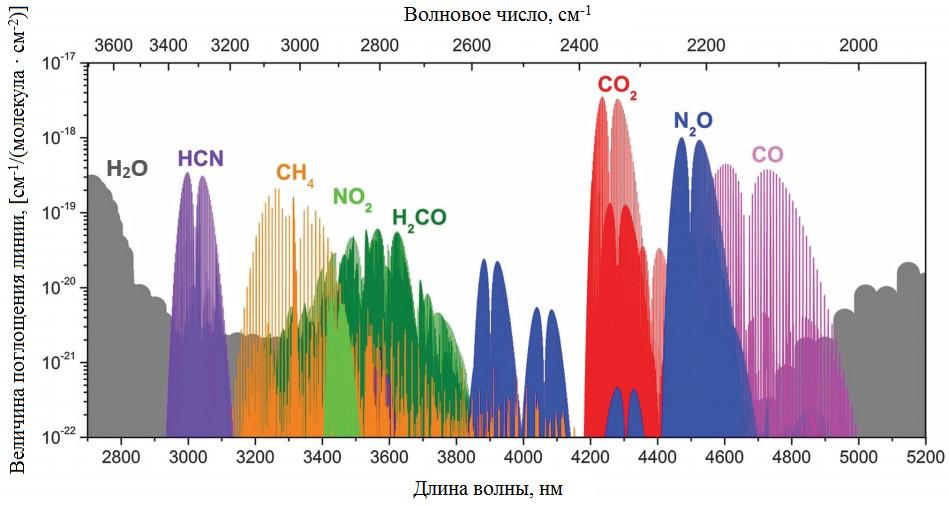 спектральные характеристики газовых примесей