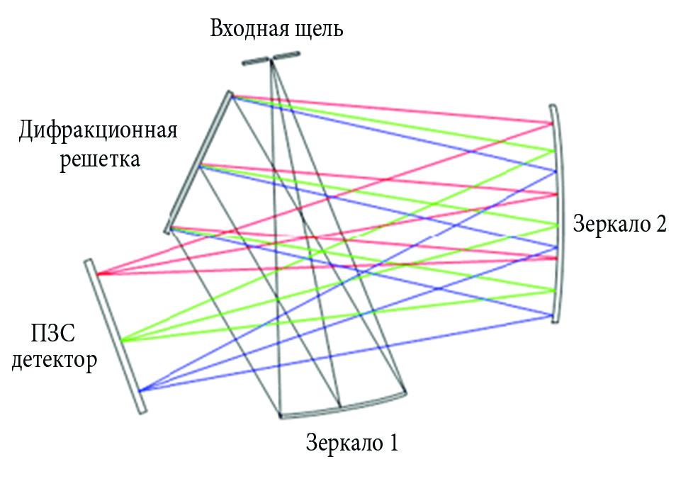 схема спектрографа Черни-